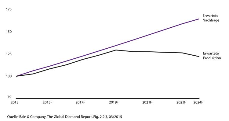 Angebot und Nachfrage für Rohdiamanten (2013-2024)