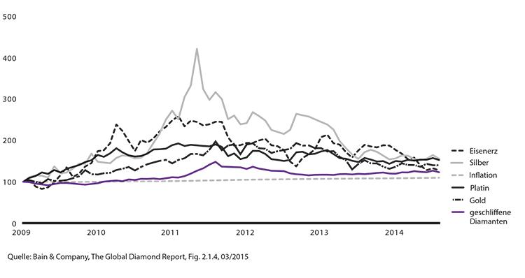 Nominale Preisentwicklung geschliffene Diamanten vs. andere Preisindizes (01/2009 - 08/2014)
