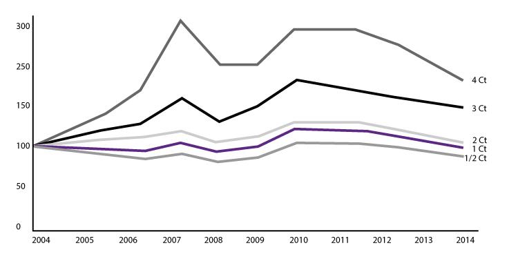 Preisentwicklung geschliffene Diamanten nach Größe (2004-2014)