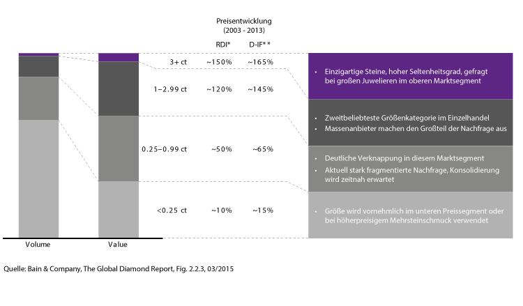 Volumen zu Wert - Verhältnis im Diamantmarkt (2013)