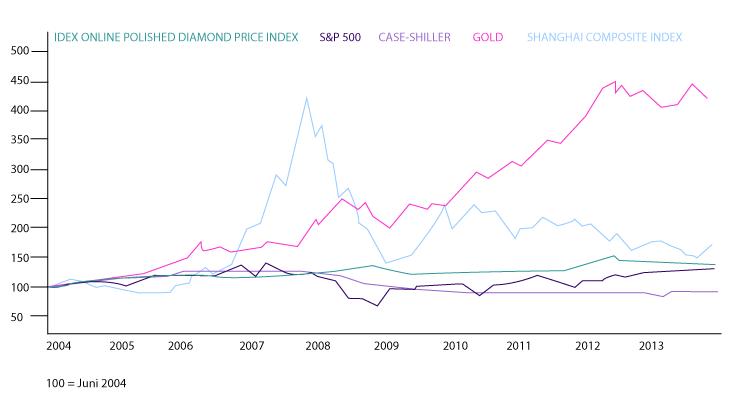 Stabile Assetklasse Diamanten